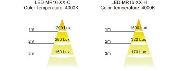 LED MR16 Illuminance Interlectric